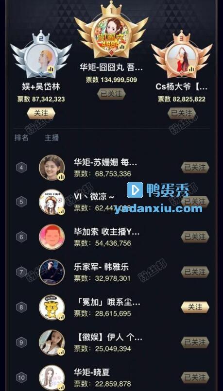 YY2020年度TOP10名单截图